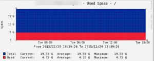 cacti_disk_usage