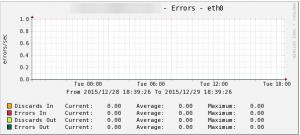 cacti_errors_eth0
