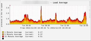 cacti_load_average
