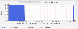 cacti_logged_in_users