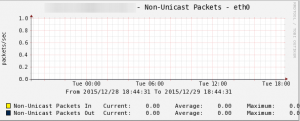 cacti_non_unicast_packets