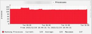 cacti_processes