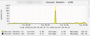 cacti_unicast_packets