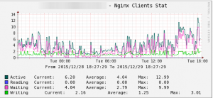 Cacti_nginx_client_stat