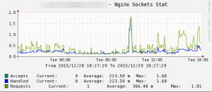 Cacti_nginx_socket_stat