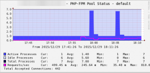 Cacti_php_fpm_status_default