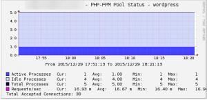 Cacti_php_fpm_status_wordpress