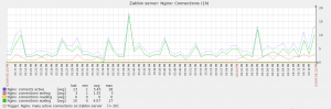 Zabbix_graph_nginx_connections