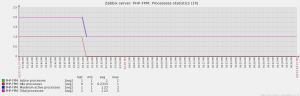 Zabbix_graph_php_fpm_processess_statistics