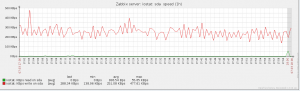 Zabbix_iostat_graph_speed