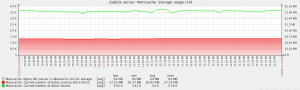 Zabbix_memcache_graph_storage_usage