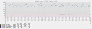 Zabbix_tcp_udp_statistics
