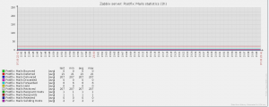 zabbix_graph_mails_statistics