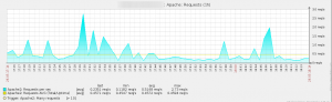 Zabbix_Apache_Requests_per_second