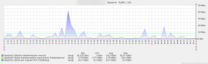 Zabbix_Apache_traffic