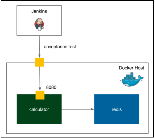Jenkins: создание Continuous Integration/Continuous delivery